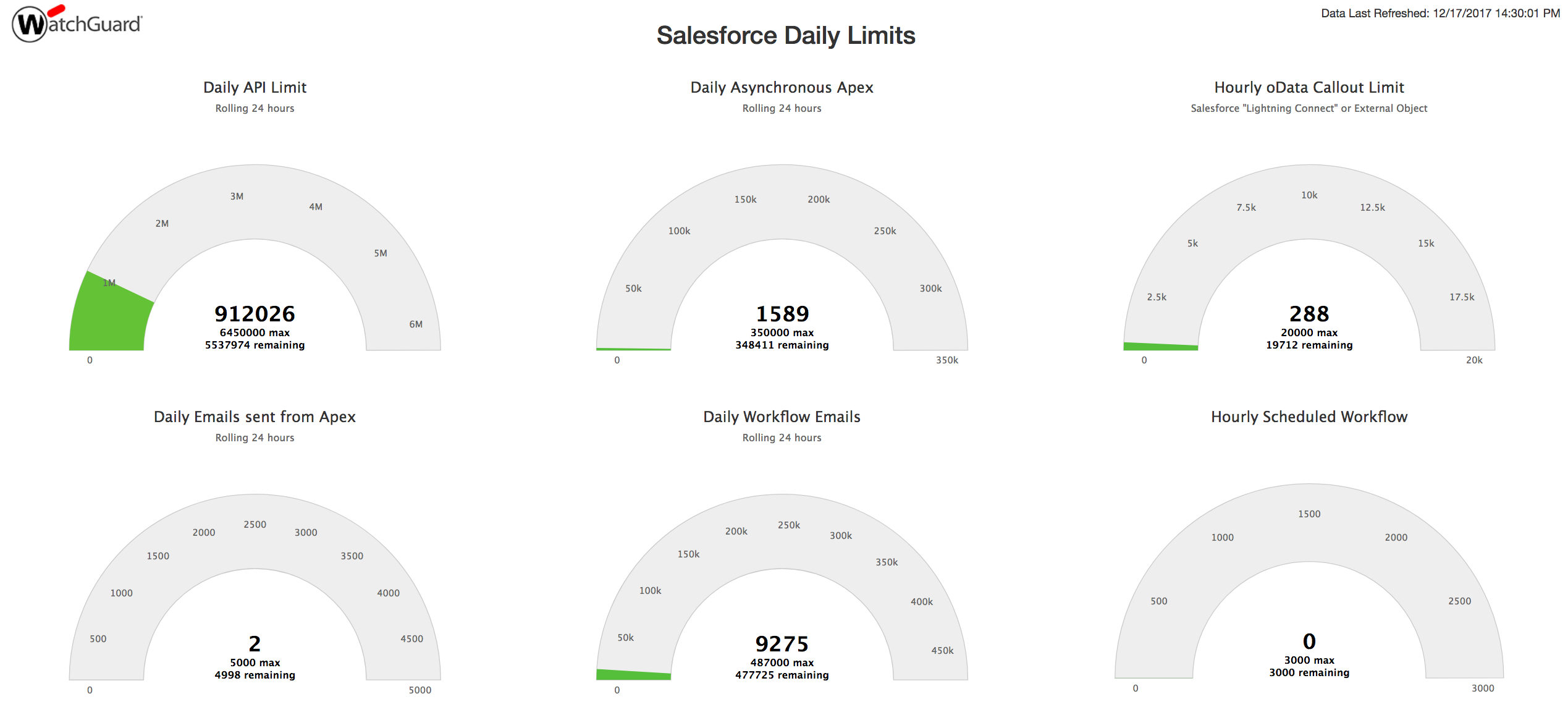 Monitor Salesforce Limits on a Dashboard – Watchforce
